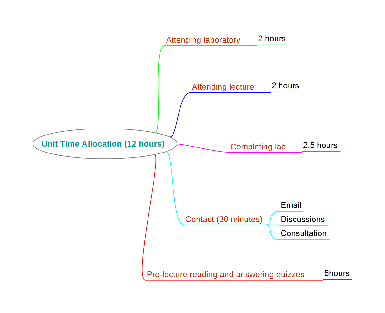 knowledge seeker s blog mind maps day 02 example job interview references