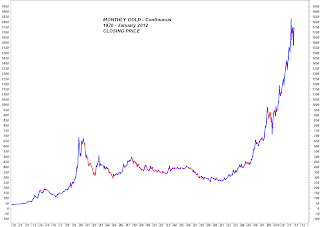 Monthly Gold Charts – January 2012