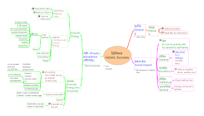Mindmap of practicing holistic success
