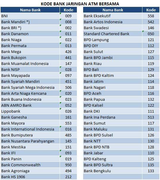 Kode Bank BRI,MANDIRI,BCA,BNI di Seluruh Indonesia