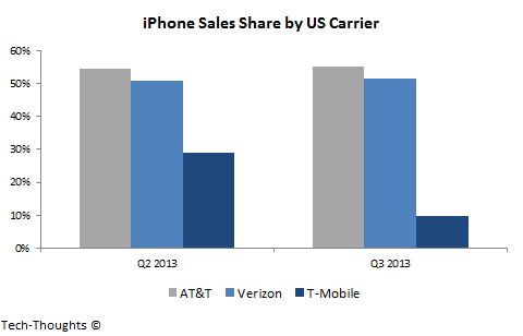iPhone Sales Share by US Carrier
