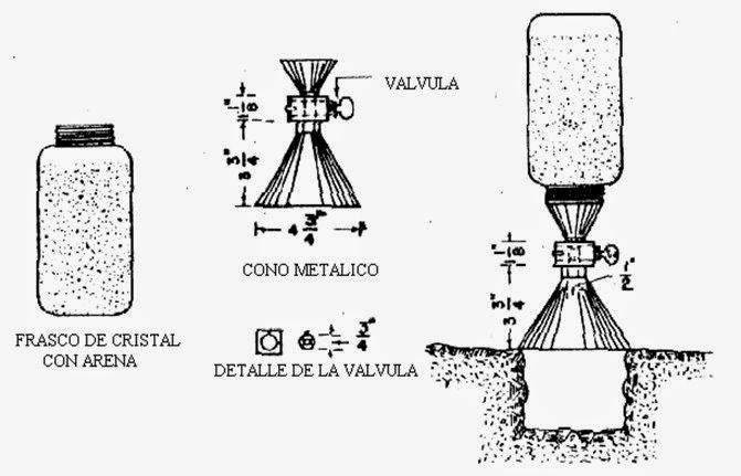 Ensayo del Cono de Arena (Ingeniepedia)