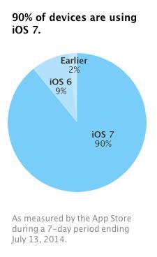 Adopcion de iOS 7 aumenta a un 90%