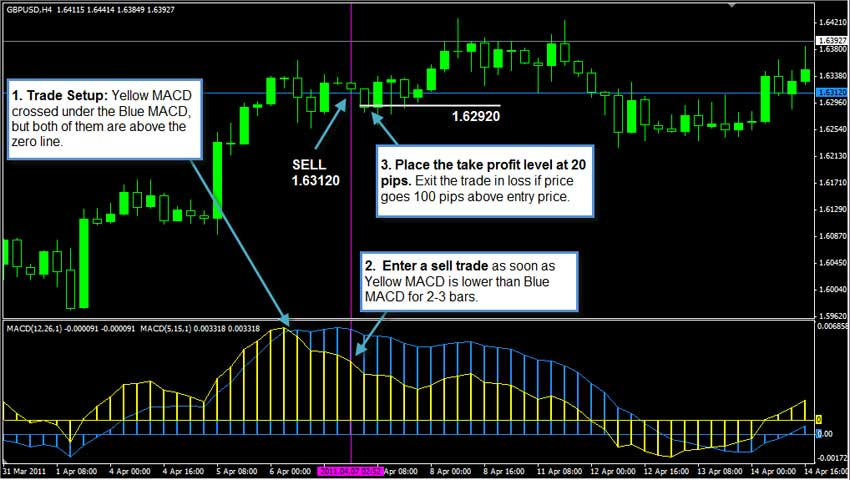 Best 1 hour forex strategy