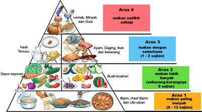 Klebihan Piramid makanan