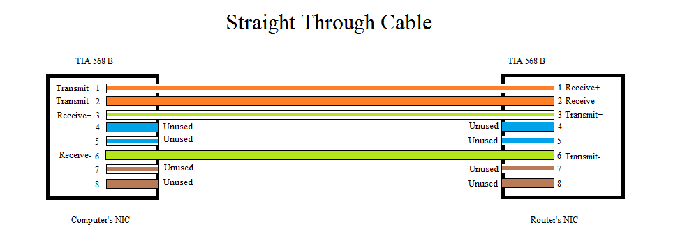 similiar straight through cable diagram keywords ethernet straight through cable diagram on cat 5 568b wiring diagram