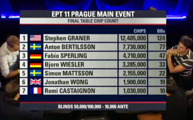European Poker Tour Praga 11