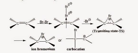 Cơ chế phản ứng cộng halogen vào liên kết bội