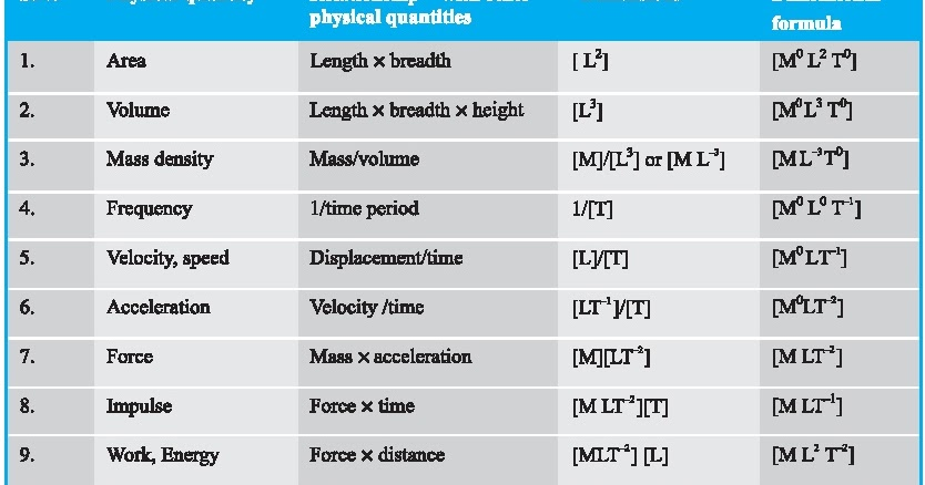 Dmr U0026 39 S Physics Notes  Dimensional Formulae