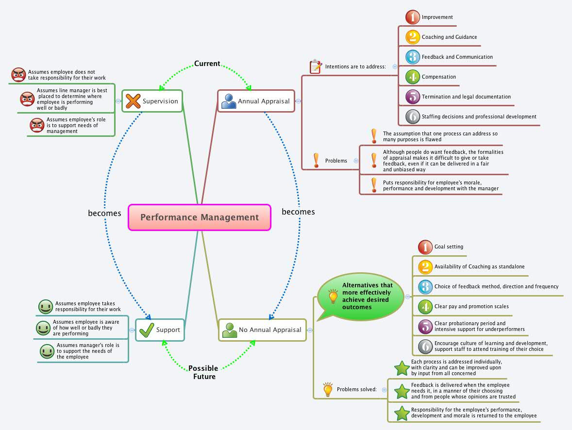 organizational performance management As annual reviews fade away, performance management will become  an  internal app to help those within the organization relay feedback.