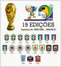 Recordes das Copas do Mundo de Futebol