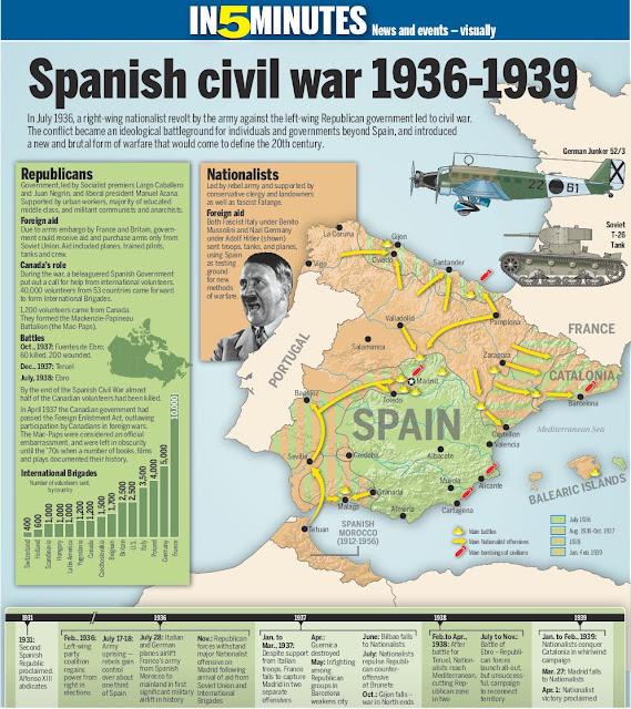Spanish civil war in brief map diagram