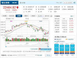 中国株コバンザメ投資 香港ハンセン指数20130327