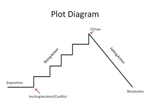 Di croce st simon dec 18 novel study plot diagram prezi for Story arc template