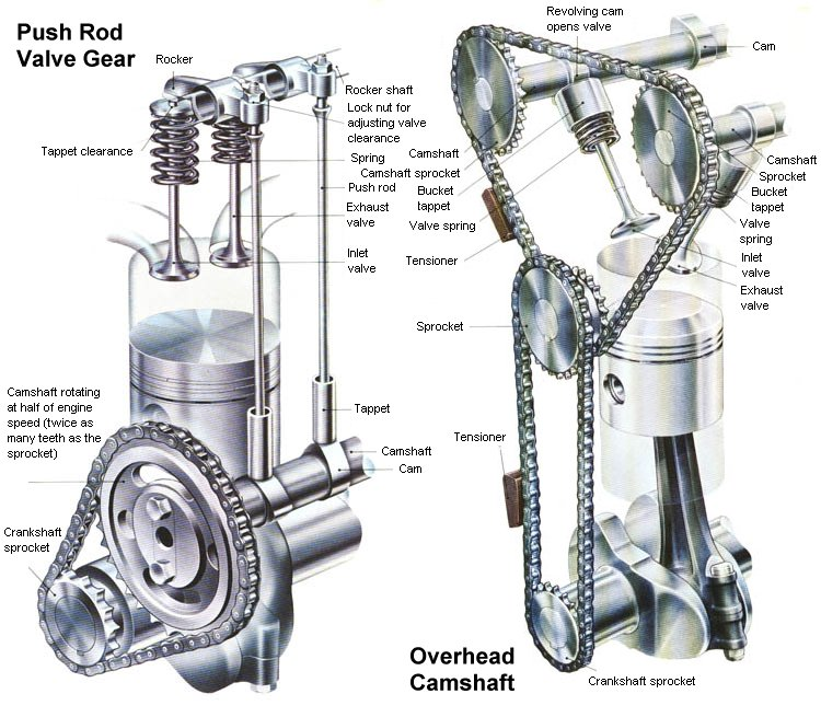 lawn mower repair blog  what is the differences between