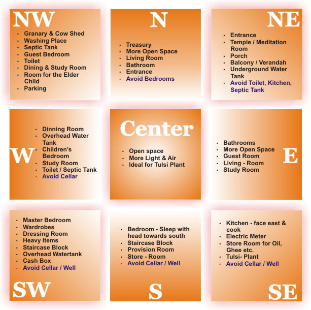 types of vastu there are four types of vastu 1 bhumi vastu which deals ...