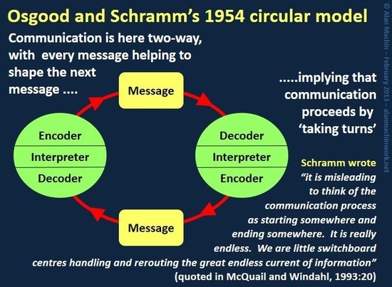 schramm theory About: wilbur schramm was born in marietta, ohio on august 5th, 1907 around the age of 5, he developed a serve stutter and was completely embarrassed about it, to where he hated public speaking.