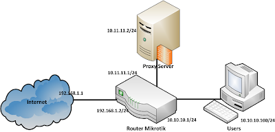 network transparent proxy, mikrotik as router