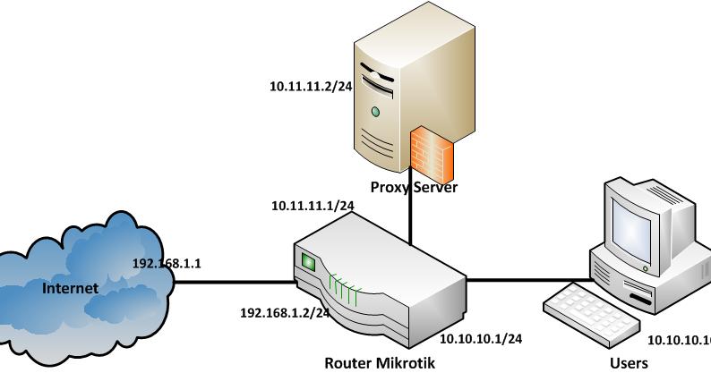 CONFIGURE & INSTALL: Transparent Proxy with Squid 3.3.2 on Ubuntu 12.10 + Shorewall + Mikrotik