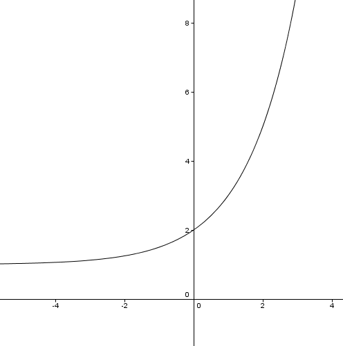 Proportional Relationship Worksheet on Reading Temperature Worksheet Graphing Slope Worksheets Math