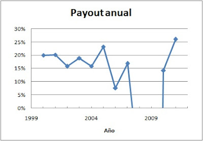 Payout Ferrovial