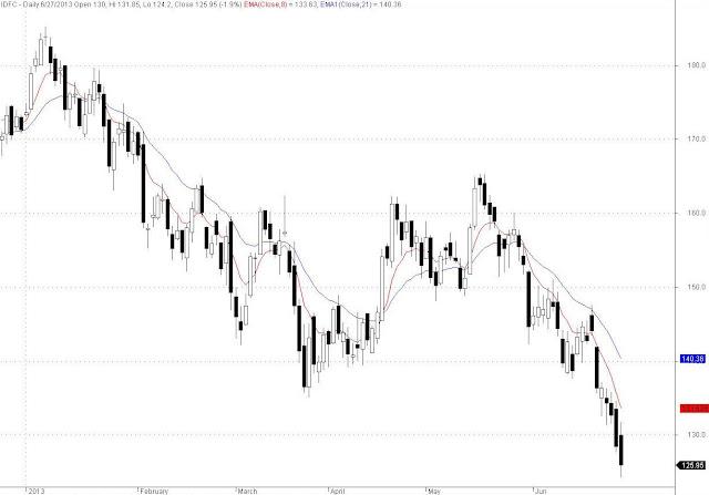 IDFC EOD Chart