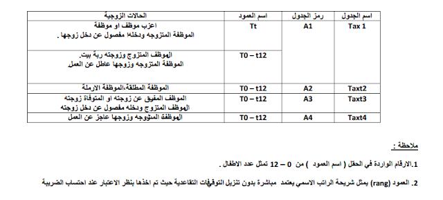 مقدار الاستقطاع الضريبي للموظف حسب الحالة الزوجية وعدد الاطفال