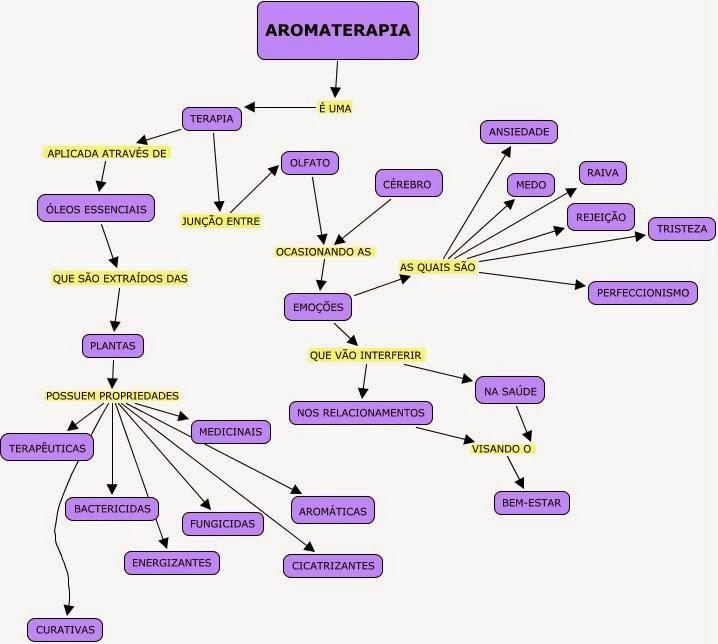 Aptn cofenat aromaterapia el uso de aceites esenciales for Aceites esenciales usos