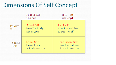 What is the difference between selfconcept selfesteem and selfconfidence