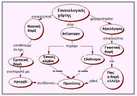 Χαρτογράφηση
