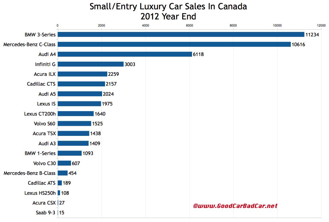 2014 Luxury Car Rank