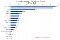 Canada small luxury car sales chart 2012 Year end