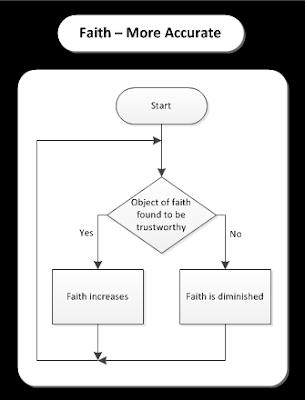Science vs faith flowchart diagram