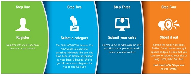 Summision Process for Digi WWWow Awards 2012