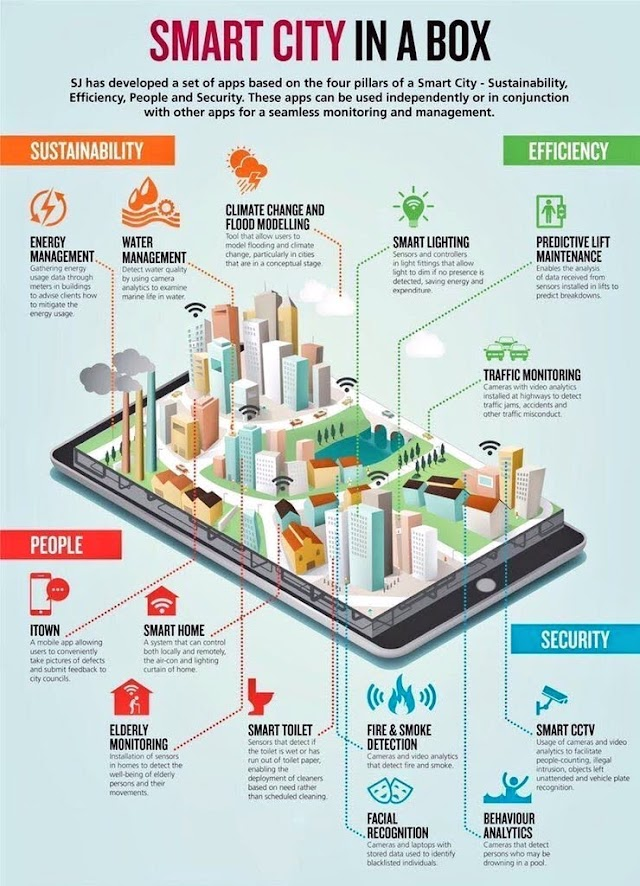 SMART CITY in a box