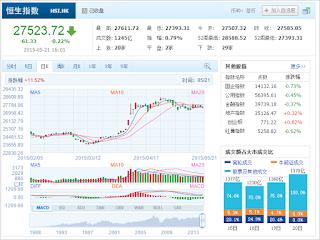 中国株コバンザメ投資 香港ハンセン指数20150521