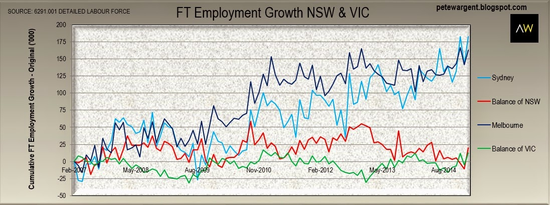 FT Employment Growth - NSW & VIC