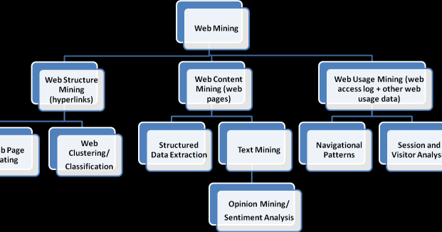 web usage mining for web page recommendation The more pages web sites consist of, the more difficult the users find it to rapidly reach their own target pages in this paper, we describe two complementary approaches to web usage mining as a key solution to these issues first, we describe an adaptable recommendation system called the system.