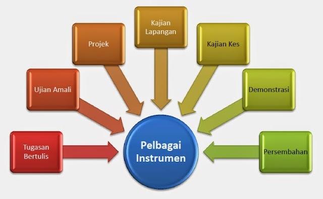 Format Pelbagai Instrumen Dalam PT3