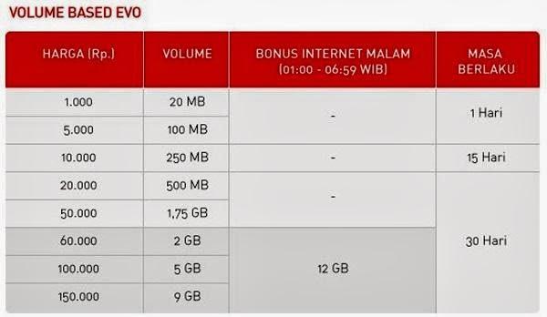 volume based evo smartfren