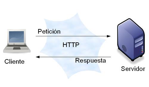 Arrays Blog: Protocolos de aplicación y su ejecución en los
