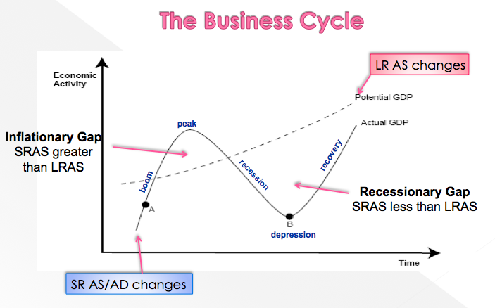 "trade cycle in macro economics In this section, our goal is to use the concept of real gdp to look at the business cycle—the economy's pattern of expansion, then contraction, then expansion again—and at growth of real gdp figure 51 ""phases of the business cycle"" shows a stylized picture of a typical business cycle it shows that economies go through."