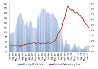 CoreLogic Housing Credit Index