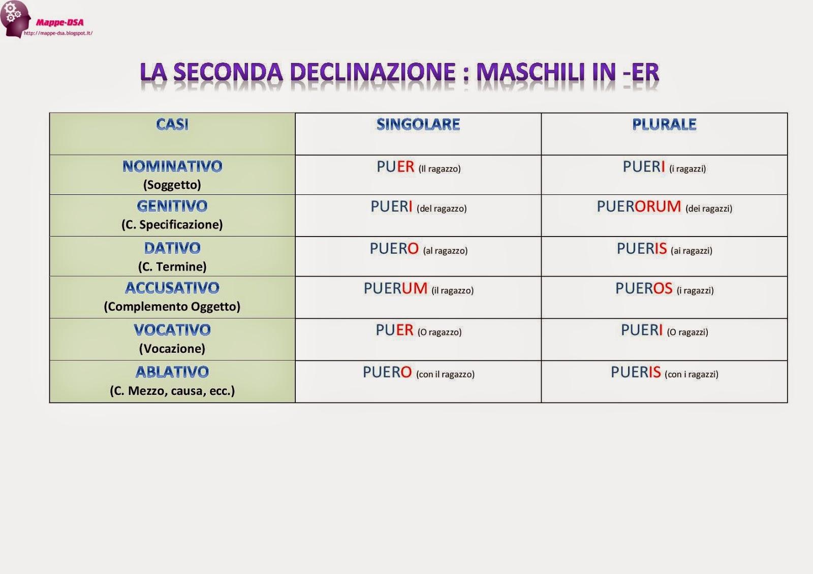 mappa tabella dsa seconda declinazione latino -er