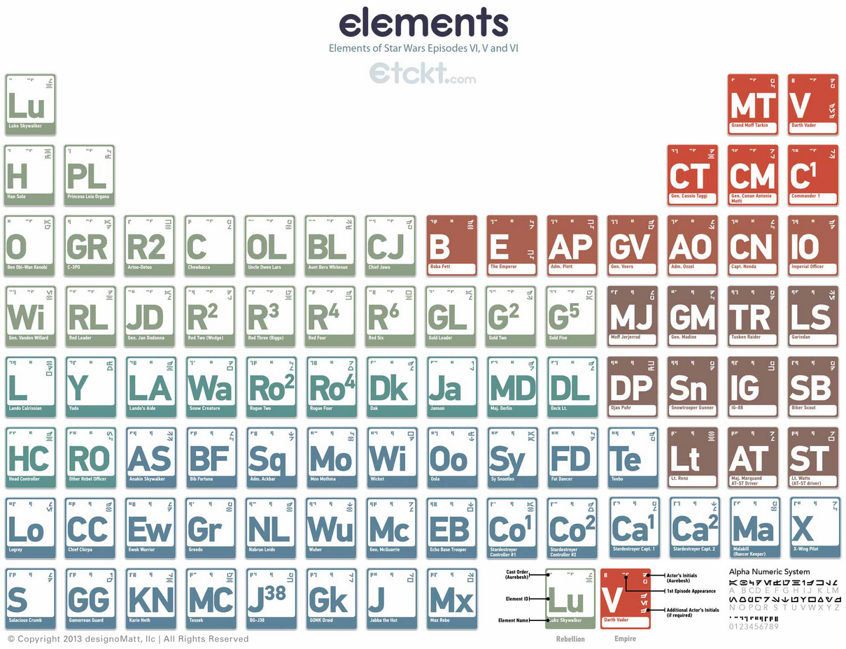 New periodic table element words periodic words periodic table element funny periodic table star table of periodic jokes the gamestrikefo Gallery