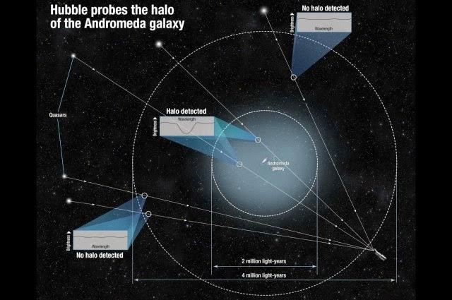 Gas Halo Raksasa yang Mengelilingi Galaksi Andromeda Terdeteksi Hubble