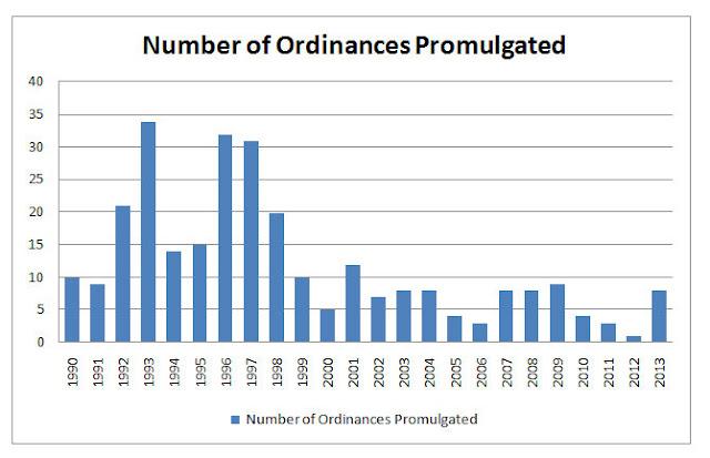 Ordinances in Indian Constitution