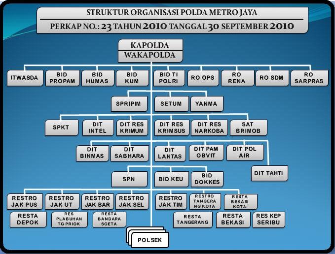 http://prabuhelaudinata.blogspot.com/2012/11/struktur-organisasi-polda-metro-jaya.html