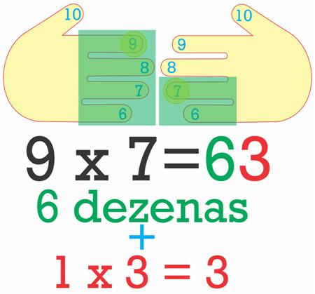 Multiplicação por 9 usando as mãos
