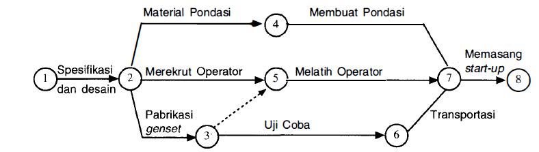 Cara menggambar network planing proyek jaringan kerja ccuart Image collections
